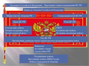Президент Российской Федерации – Верховный главнокомандующий ВС РФ Министр об