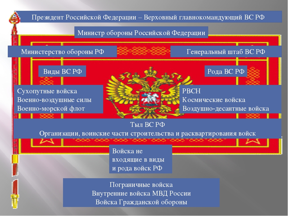 Президент Российской Федерации – Верховный главнокомандующий ВС РФ Министр об...