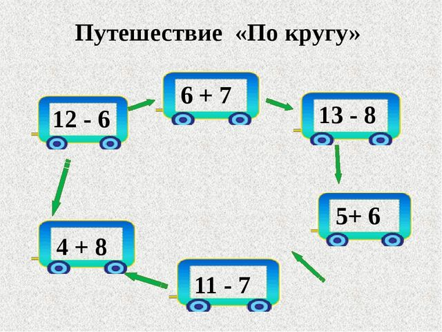 Путешествие «По кругу» 12 - 6 6 + 7 13 - 8 5+ 6 11 - 7 4 + 8
