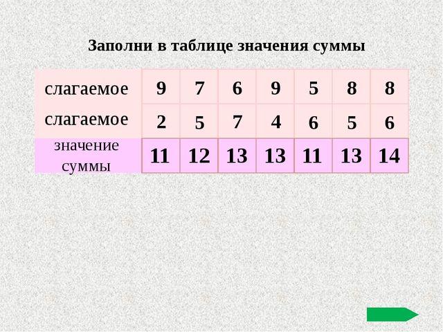 слагаемое слагаемое значение суммы 9 7 6 9 5 8 8 2 5 7 4 6 5 6 11 12 13 13 1...