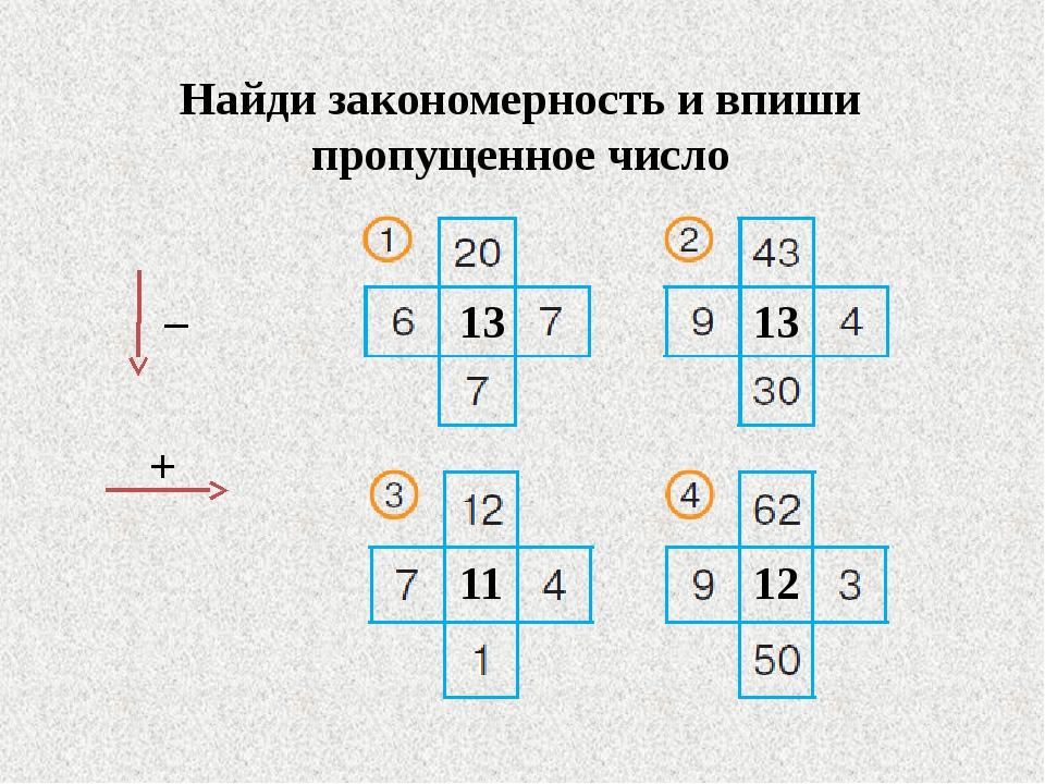 Найди закономерность и впиши пропущенное число – + 13 13 11 12
