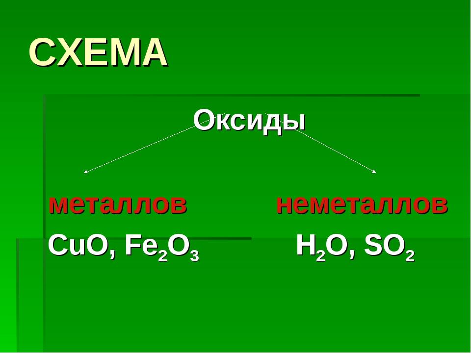 СХЕМА Оксиды металлов неметаллов CuO, Fe2O3 H2O, SO2