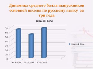 Динамика среднего балла выпускников основной школы по русскому языку за три г
