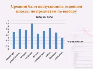 Средний балл выпускников основной школы по предметам по выбору *