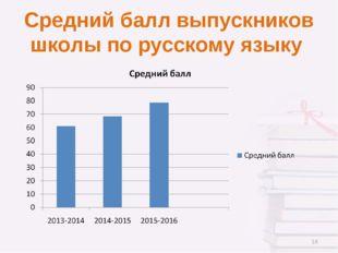 Средний балл выпускников школы по русскому языку *