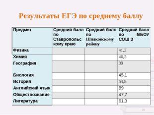 Результаты ЕГЭ по среднему баллу * Предмет Средний балл по Ставропольскому к