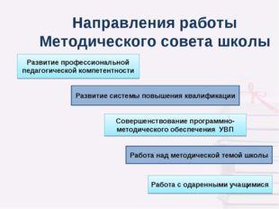 Направления работы Методического совета школы Развитие профессиональной педаг