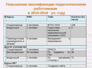 Повышение квалификации педагогическими работниками в 2015-2016 уч. году * №К