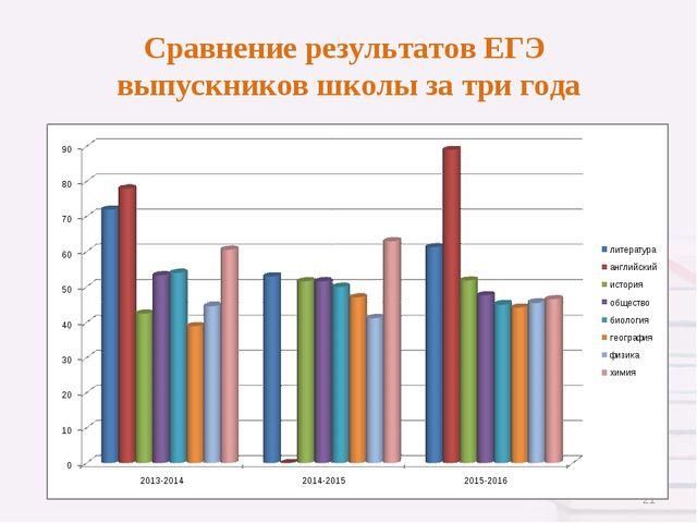 Сравнение результатов ЕГЭ выпускников школы за три года *