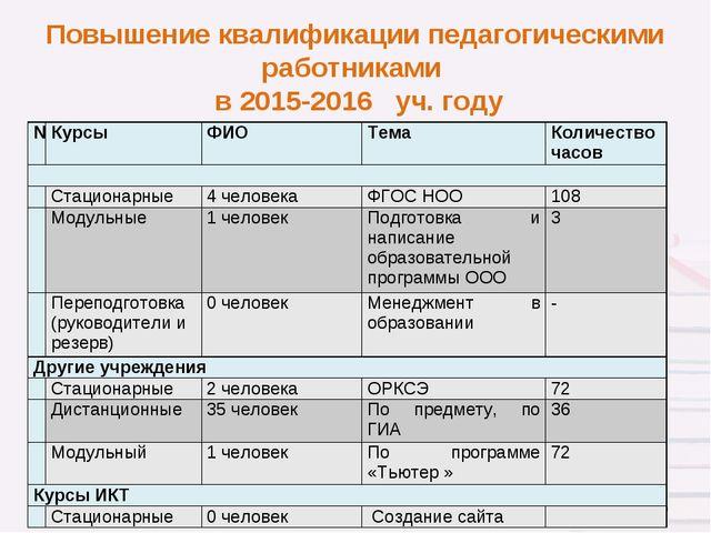 Повышение квалификации педагогическими работниками в 2015-2016 уч. году * №К...
