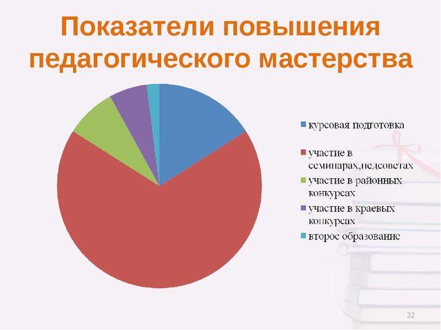 Показатели повышения педагогического мастерства *