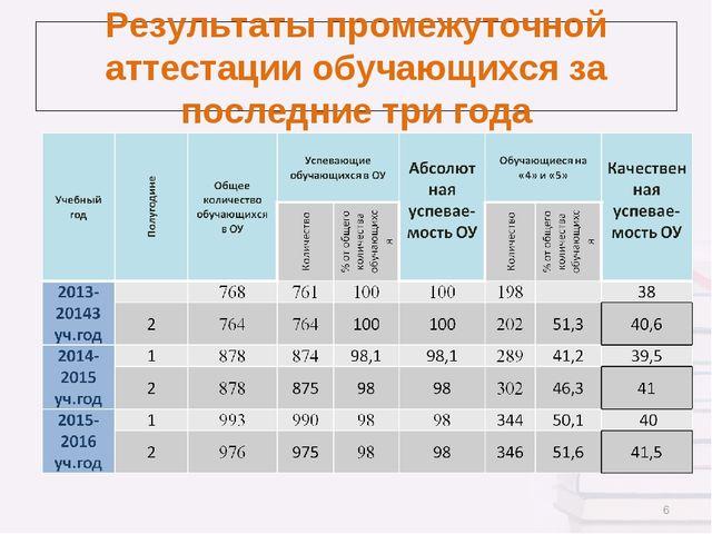 Результаты промежуточной аттестации обучающихся за последние три года *