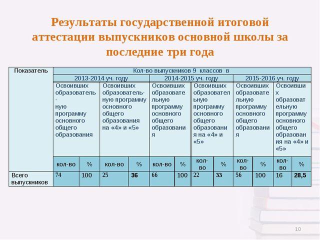 Результаты государственной итоговой аттестации выпускников основной школы за...