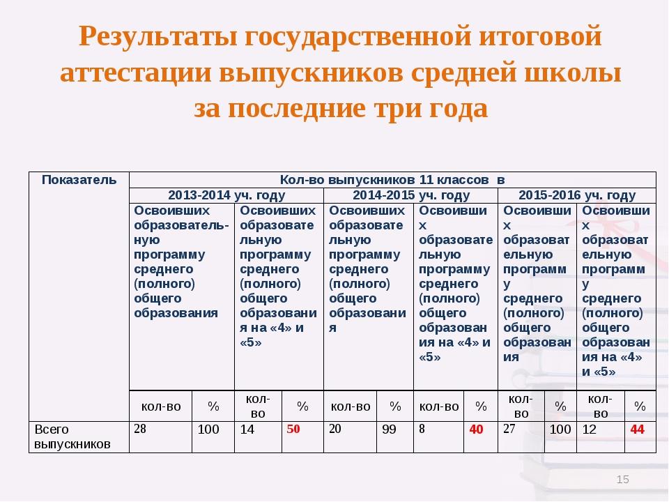 Результаты государственной итоговой аттестации выпускников средней школы за п...