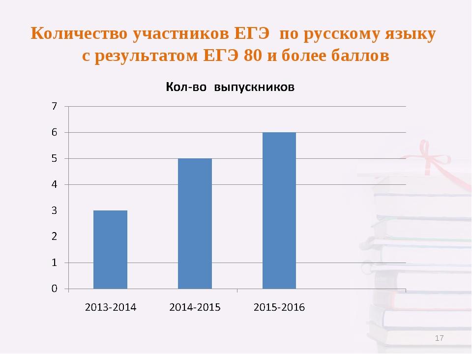 Количество участников ЕГЭ по русскому языку с результатом ЕГЭ 80 и более балл...