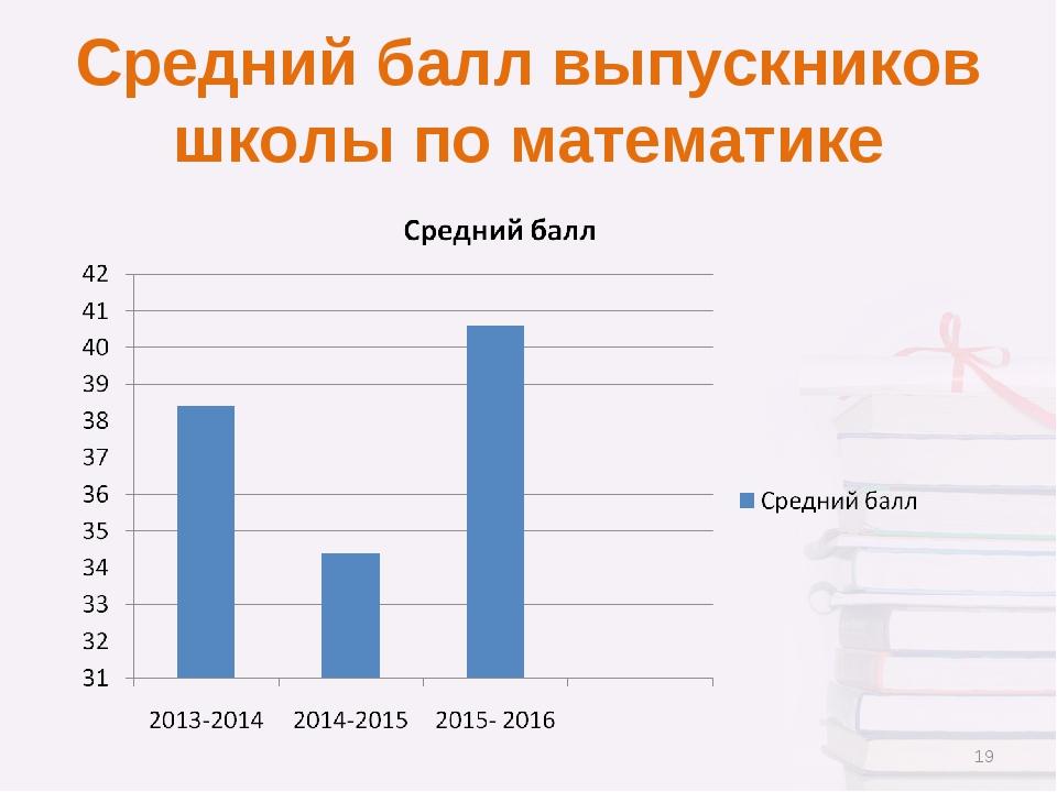Средний балл выпускников школы по математике *