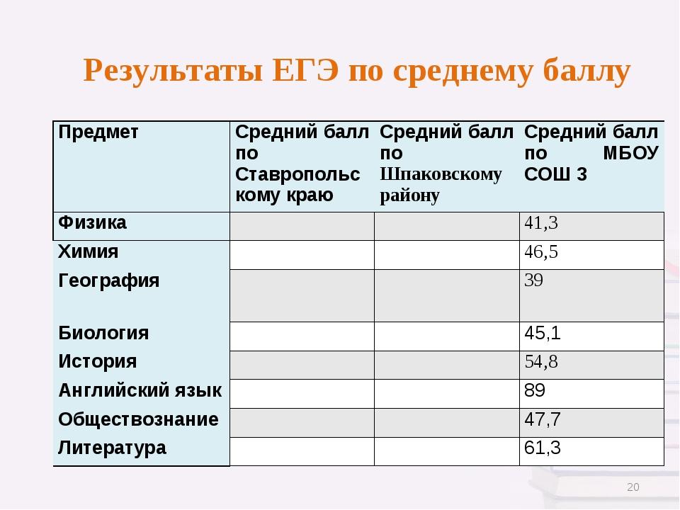 Результаты ЕГЭ по среднему баллу * Предмет Средний балл по Ставропольскому к...