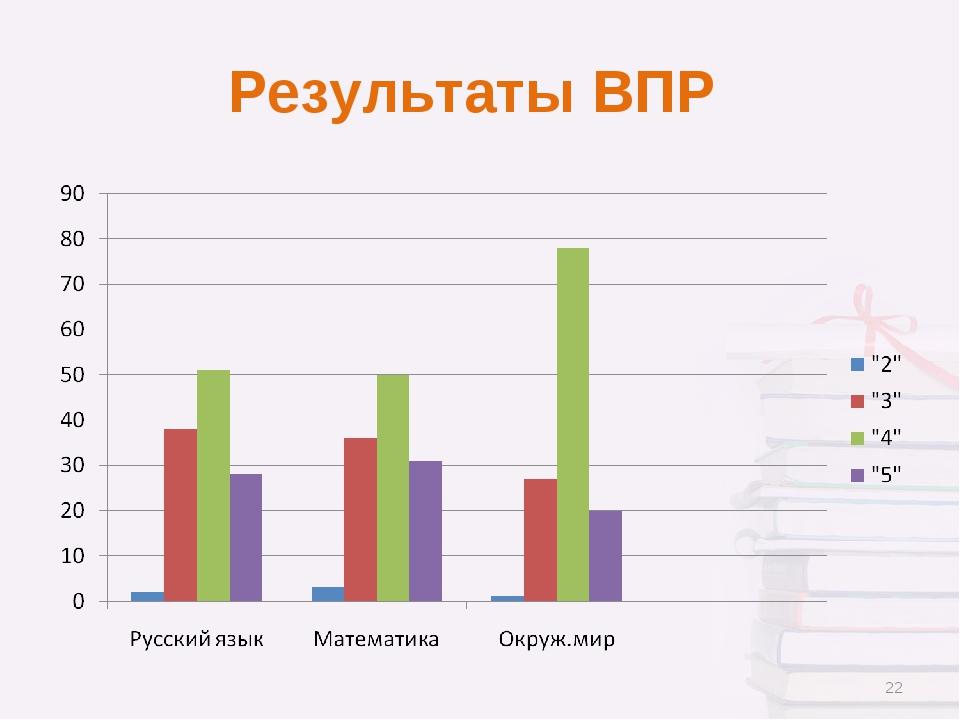 Результаты ВПР *