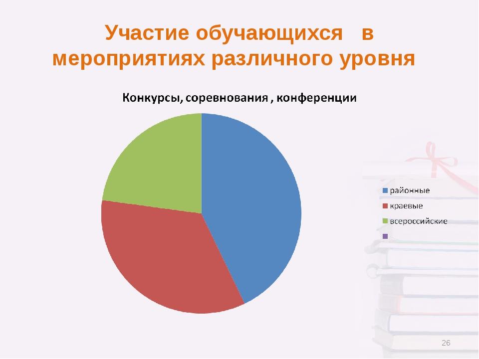 Участие обучающихся в мероприятиях различного уровня *