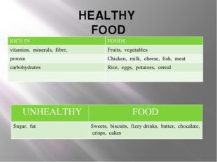 HEALTHY FOOD RICH IN FOODS vitamins,minerals, fibre, Fruits, vegetables prote