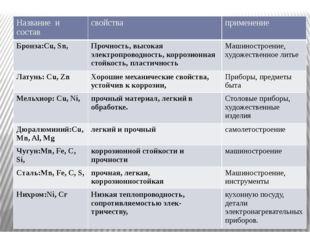 Название и состав свойства применение Бронза:Cu,Sn, Прочность, высокая электр