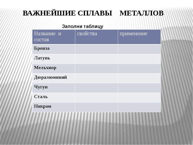 ВАЖНЕЙШИЕ СПЛАВЫ МЕТАЛЛОВ Заполни таблицу Название и состав свойства примене...