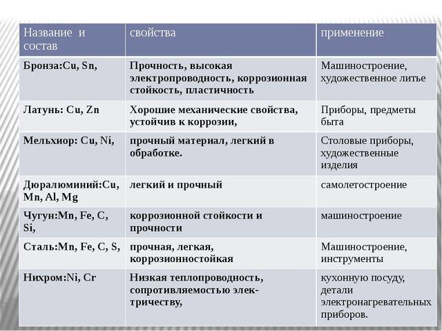 Название и состав свойства применение Бронза:Cu,Sn, Прочность, высокая электр...