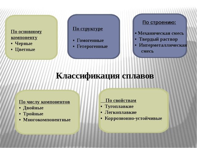 Классификация сплавов По строению: • Механическая смесь • Твердый раствор • И...