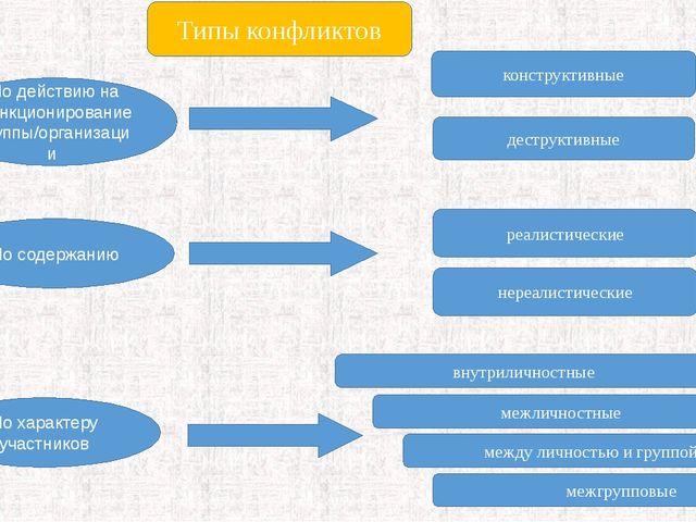 По действию на функционирование группы/организации По содержанию По характеру...