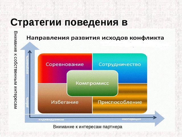 Стратегии поведения в конфликте Внимание к интересам партнера Внимание к собс...
