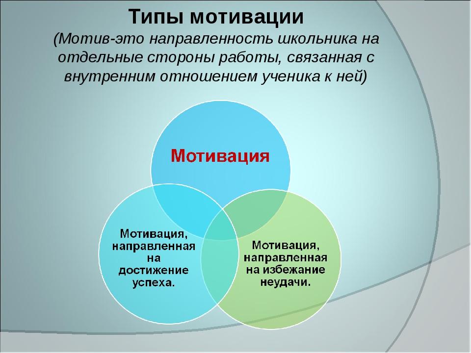 Типы мотивации (Мотив-это направленность школьника на отдельные стороны работ...