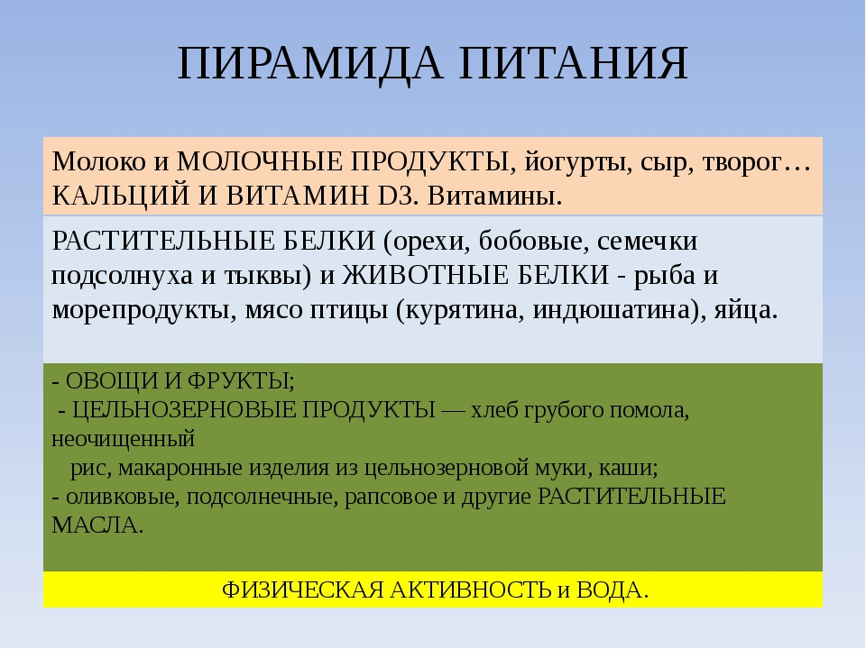 ПИРАМИДА ПИТАНИЯ ФИЗИЧЕСКАЯ АКТИВНОСТЬ и ВОДА. - ОВОЩИ И ФРУКТЫ; - ЦЕЛЬНОЗЕРН...