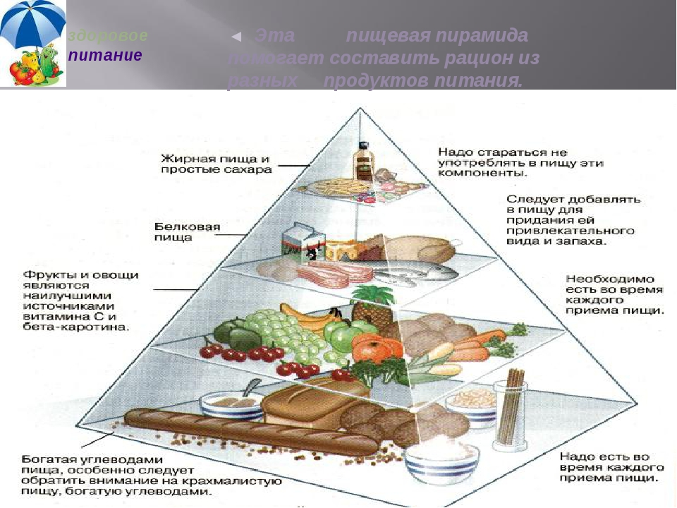 здоровое питание ◄ Эта пищевая пирамида помогает составить рацион из разных...
