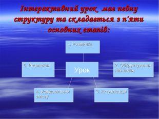 Інтерактивний урок має певну структуру та складається з п'яти основних етапів