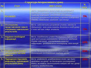 Структура інтерактивного уроку