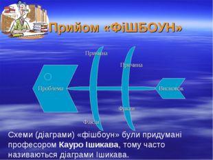 Прийом «ФіШБОУН» Проблема Причина Причина Факти Факти Висновок Схеми (діаграм