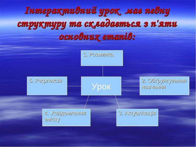 Інтерактивний урок має певну структуру та складається з п'яти основних етапів...