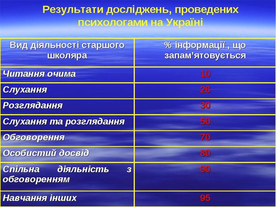 Результати досліджень, проведених психологами на Україні