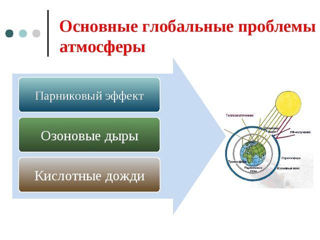 Основные глобальные проблемы атмосферы Парниковый эффект Озоновые дыры Кислот...
