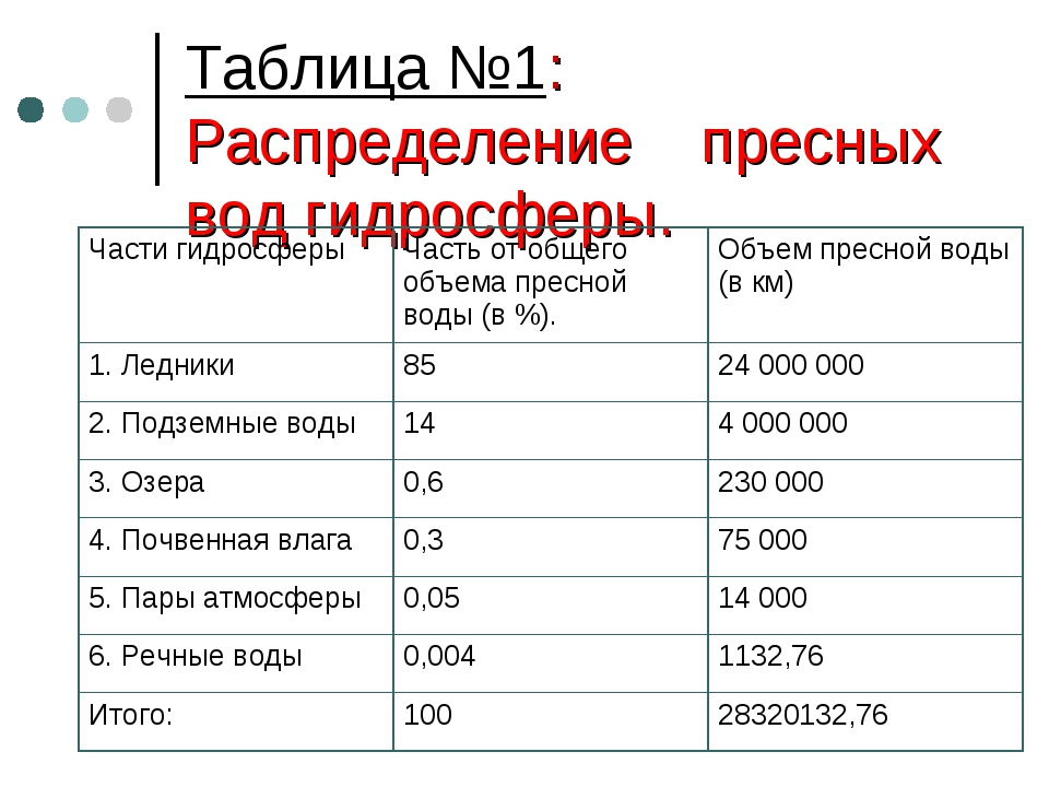 Таблица №1: Распределение пресных вод гидросферы.