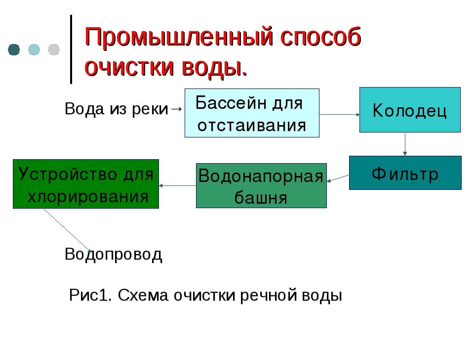 Промышленный способ очистки воды. Вода из реки→ Водопровод Рис1. Схема очистк...