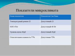 Показатели микроклимата нашего класса Нашипоказатели Показатели СанПина Темпе
