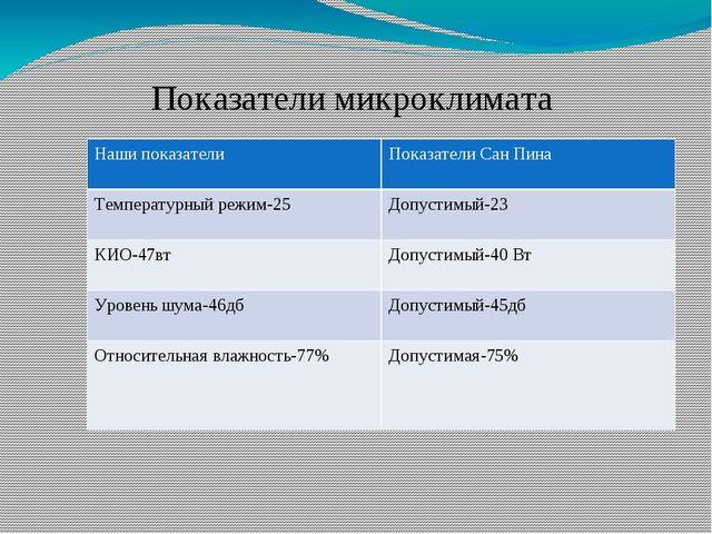 Показатели микроклимата нашего класса Нашипоказатели Показатели СанПина Темпе...