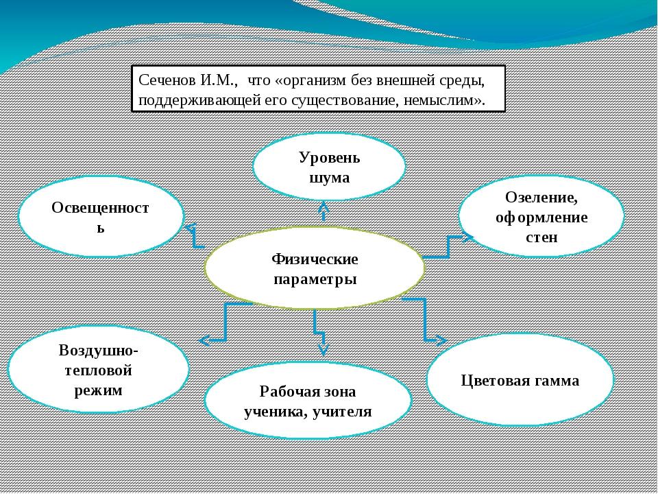Сеченов И.М., что «организм без внешней среды, поддерживающей его существован...