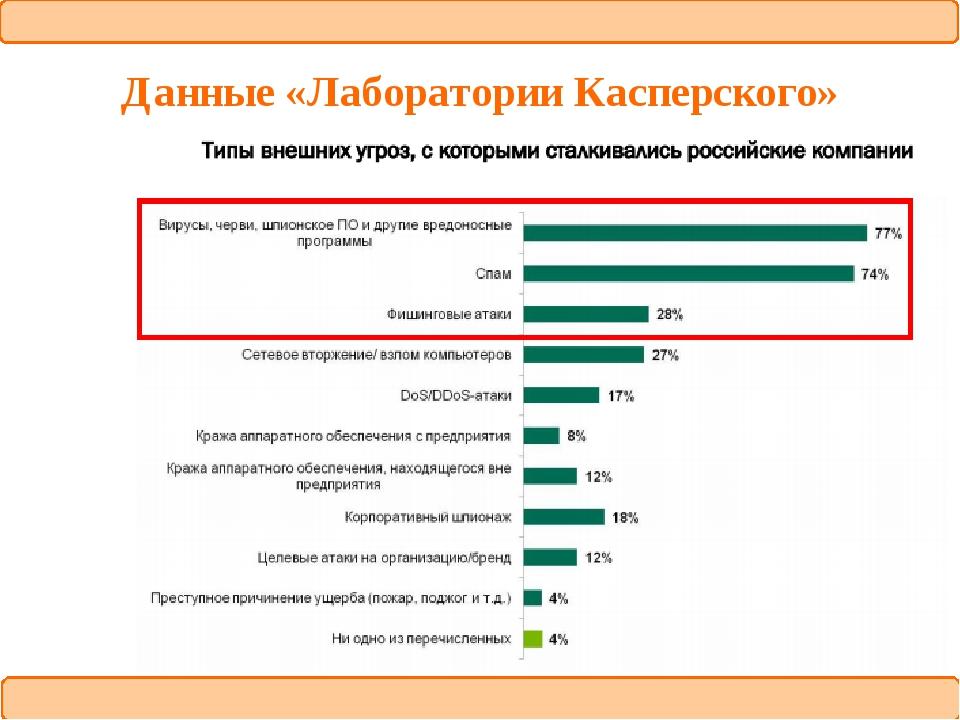 Данные «Лаборатории Касперского»