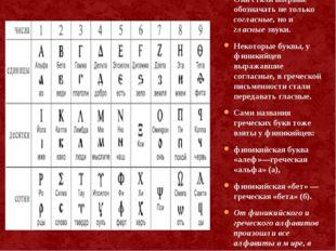 Финикийский алфавит заимствовали греки. Они стали впервые обозначать не тольк