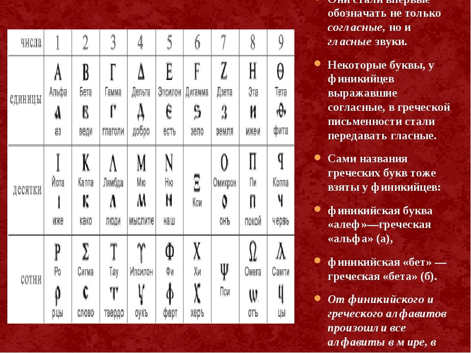 Финикийский алфавит заимствовали греки. Они стали впервые обозначать не тольк...