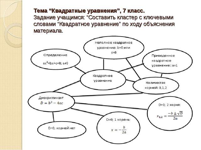"""Тема """"Квадратные уравнения"""", 7 класс. Задание учащимся: """"Составить кластер с..."""