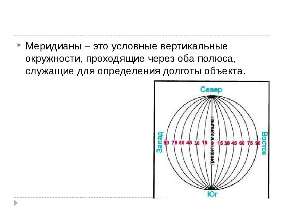 Меридианы – это условные вертикальные окружности, проходящие через оба полюс...