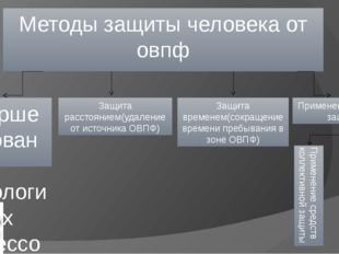 Методы защиты человека от овпф Совершенствование технологических процессов и